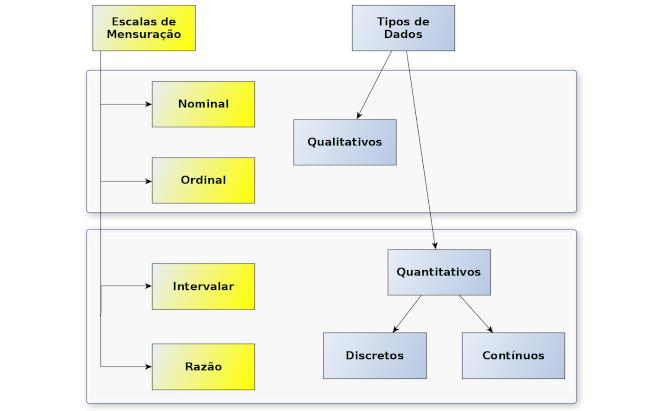 Tipos de dados e escalas de mensuração: explicando a confusão semântica